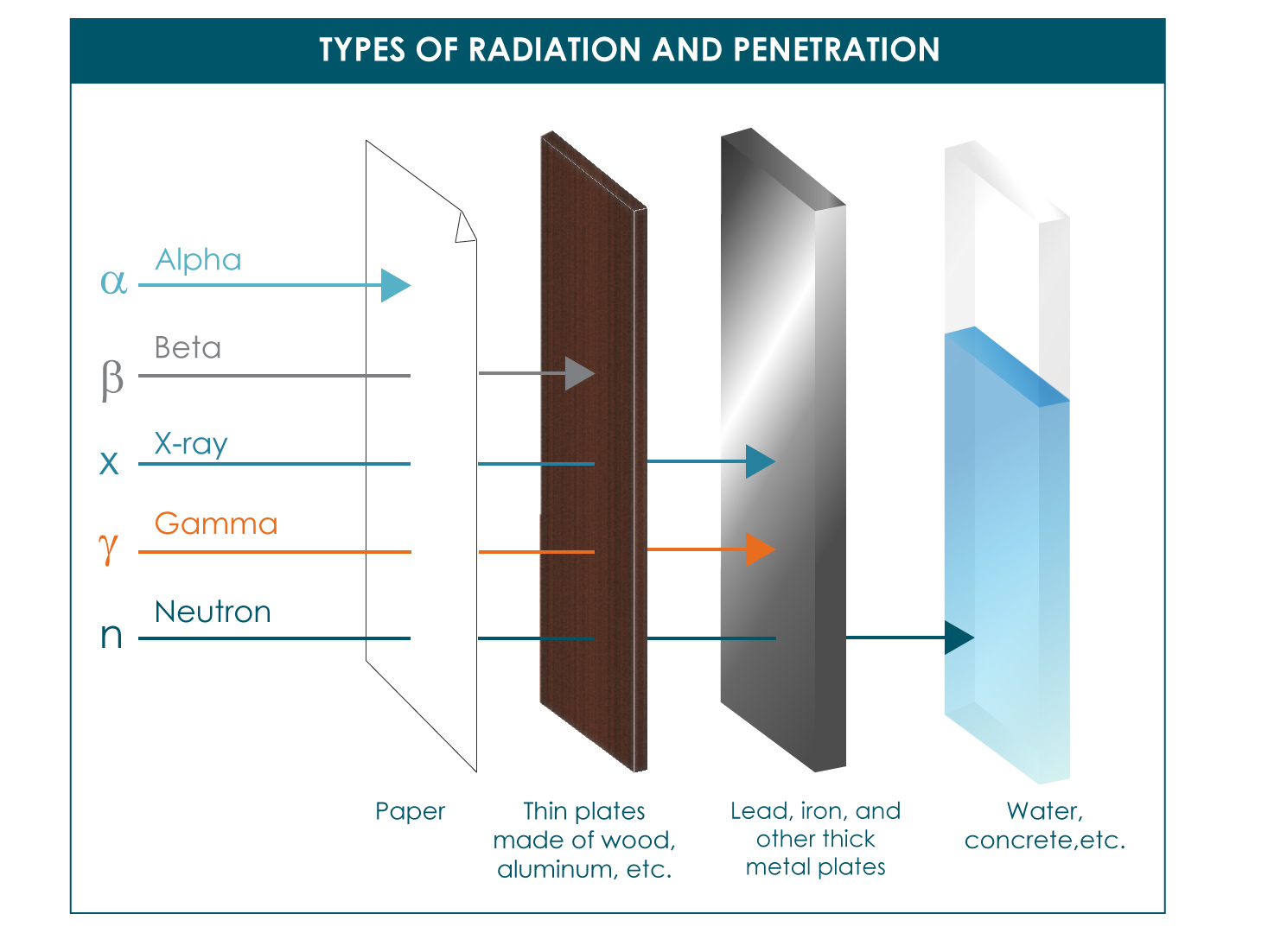 Blue Collar Prepping Ionizing Radiation For Dummies