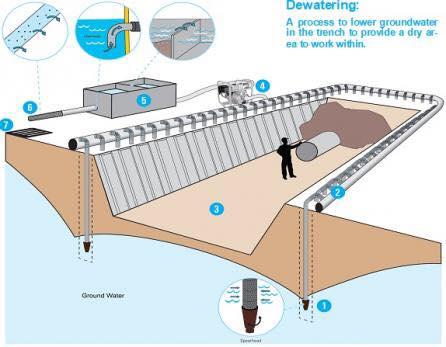 أعمال تخفيض المياه الارضية - نزح المياه DEWATERING