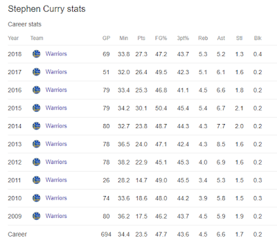 Statistik Steph Curry