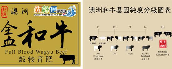 新鮮便宅配網引進100%澳洲全血和牛,是愛牛肉人士心中至高無上的珍品。