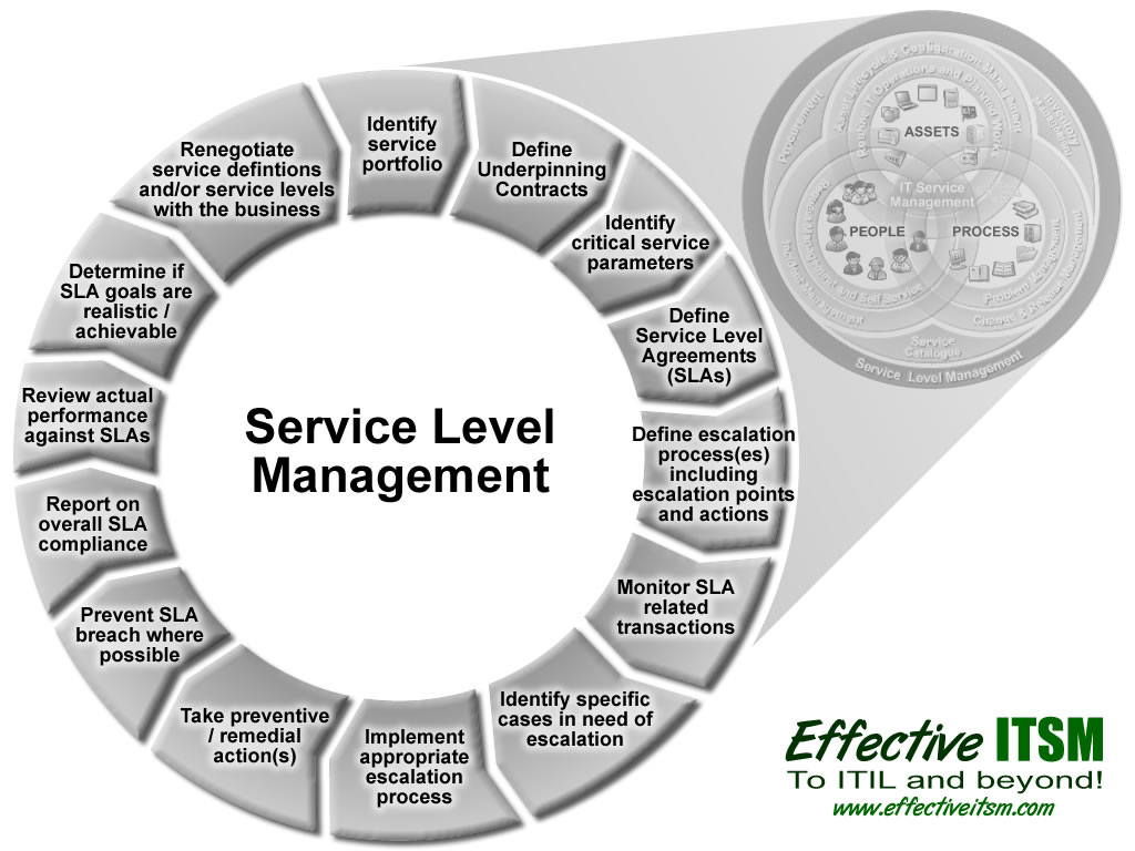 dissertation in it management Management thesis topics with project management thesis, human resource, knowledge, risk, hr, business, technology, supply chain, financial, construction, marketing.