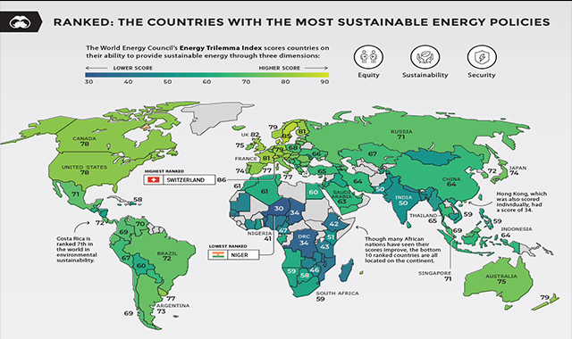 Ranked The Countries With The Most Sustainable Energy Policies