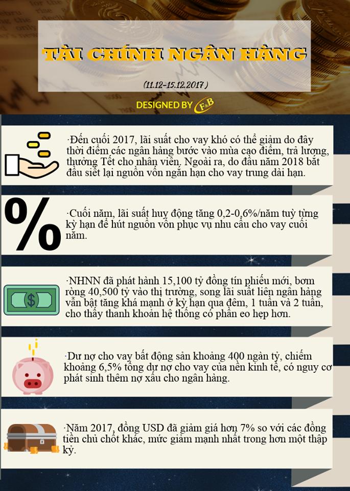 Toàn Cảnh Kinh Tế Tuần 3 - Tháng 12/2017