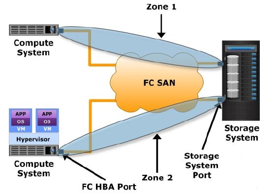 45 fibre channel fc zoning overview storage backup tutorials fc zoning ccuart Images