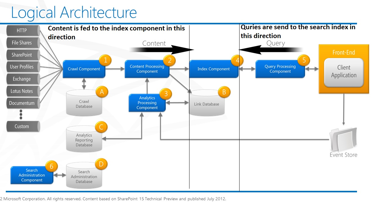 Sharepoint 2013 Components Diagram Car Starter Motor Wiring Ultimate Mantra Of Overview Search In Crawl Component