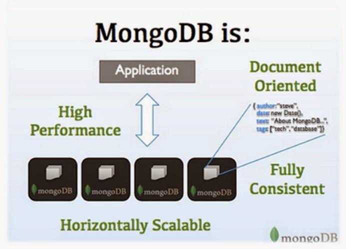 Java Tutorial: MongoDB Introduction