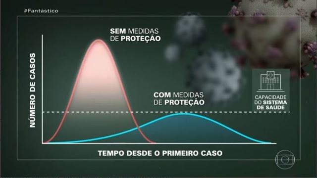 Muitos não sabem, mas a matemática está tendo uma grande contribuição no combate a pandemia covid-19,  por exemplo, sabe-se que 779 casos de covid-19 teriam sido surgido na China até 15 de fevereiro de 2020, e daí para cá o vírus se espalhou no Brasil e demais países.