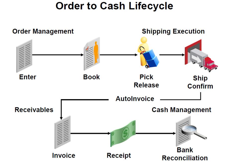 Compartiendo Tips De Oracle Visión General Order Management