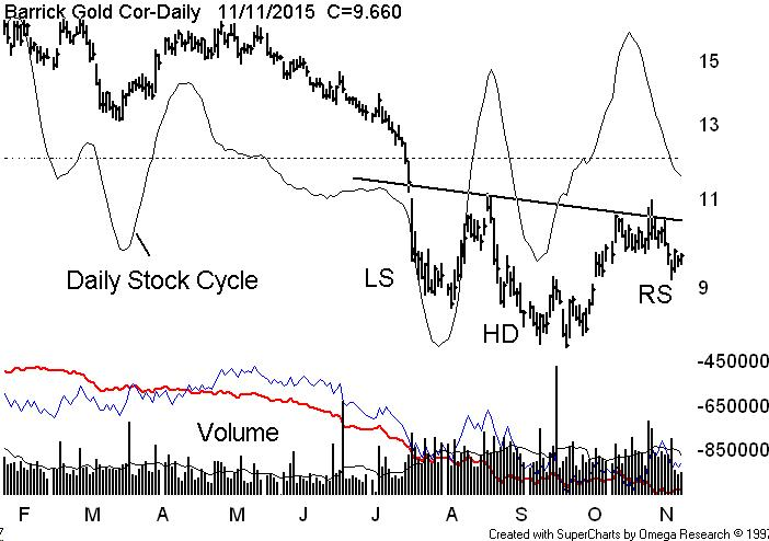 Market Chat With Getting Technical: Who is buying Barrick