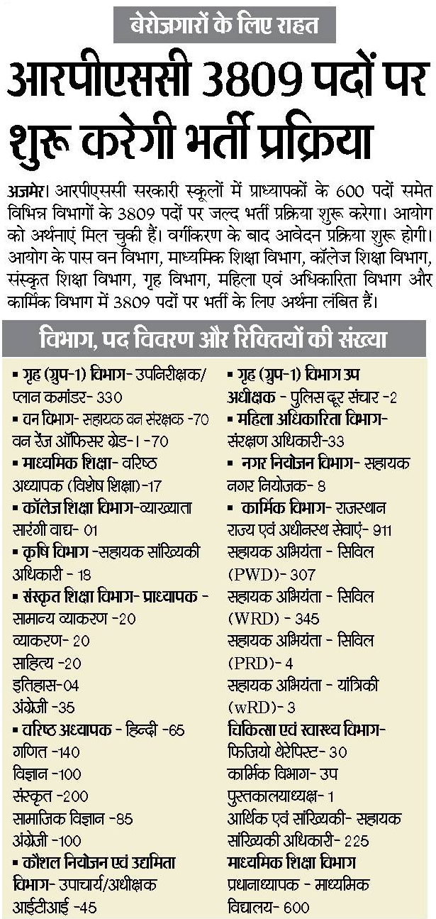 RPSC Vacancy 2018 Latest News In Hindi