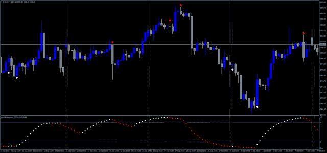 DSS Bressert arrows+alerts indicator mq4