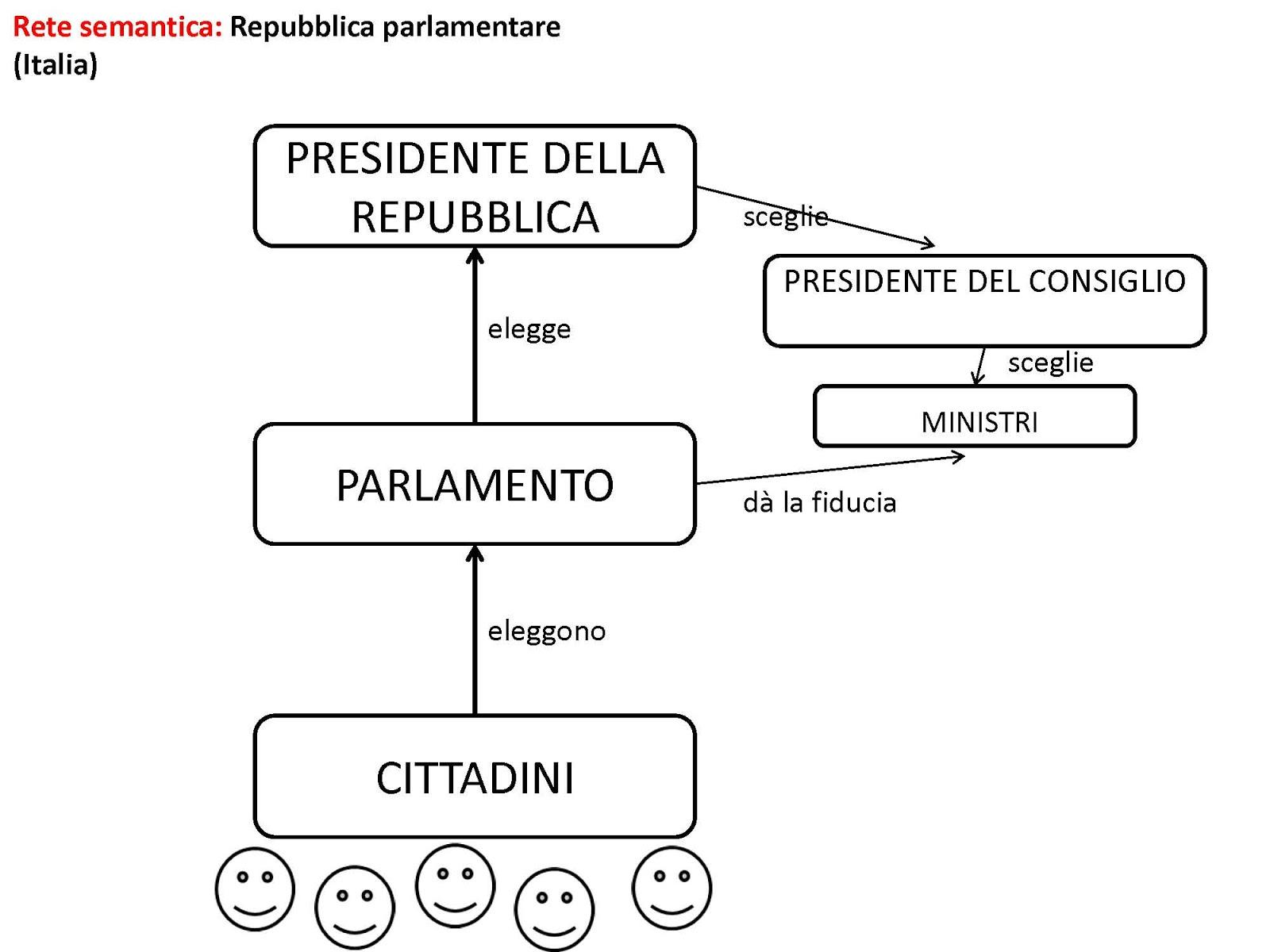 lavori in corso tre tipi di repubblica parlamentare