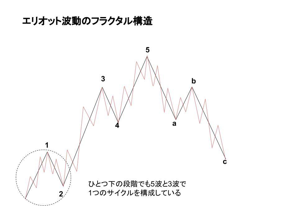 フラクタル構造イメージ