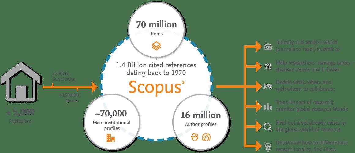 Scopus Indexed Journals Lists 2018