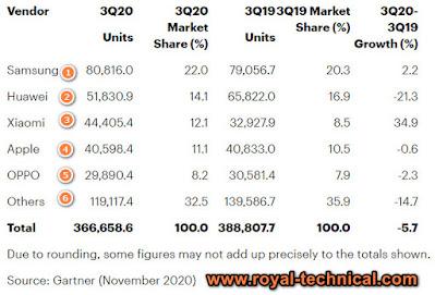 ترتيب شركات الهواتف عالميا من حيث المبيعات 2020