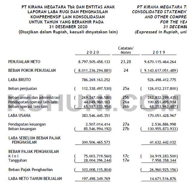 Laporan Keuangan Kirana Megatara