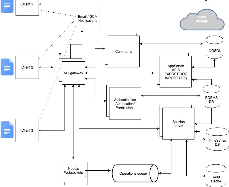 google docs system design