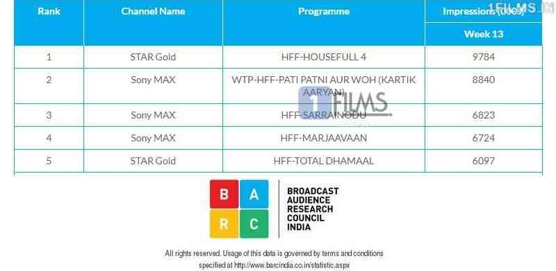 Pati Patni Aur Woh Movie WTP TRP Ratings