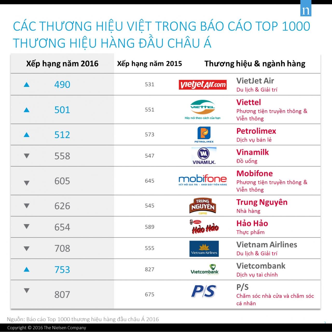 Thương hiệu Việt trong top 1000
