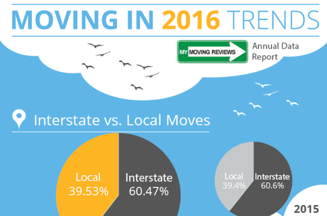 Moving in Trends in 2016 #infographic