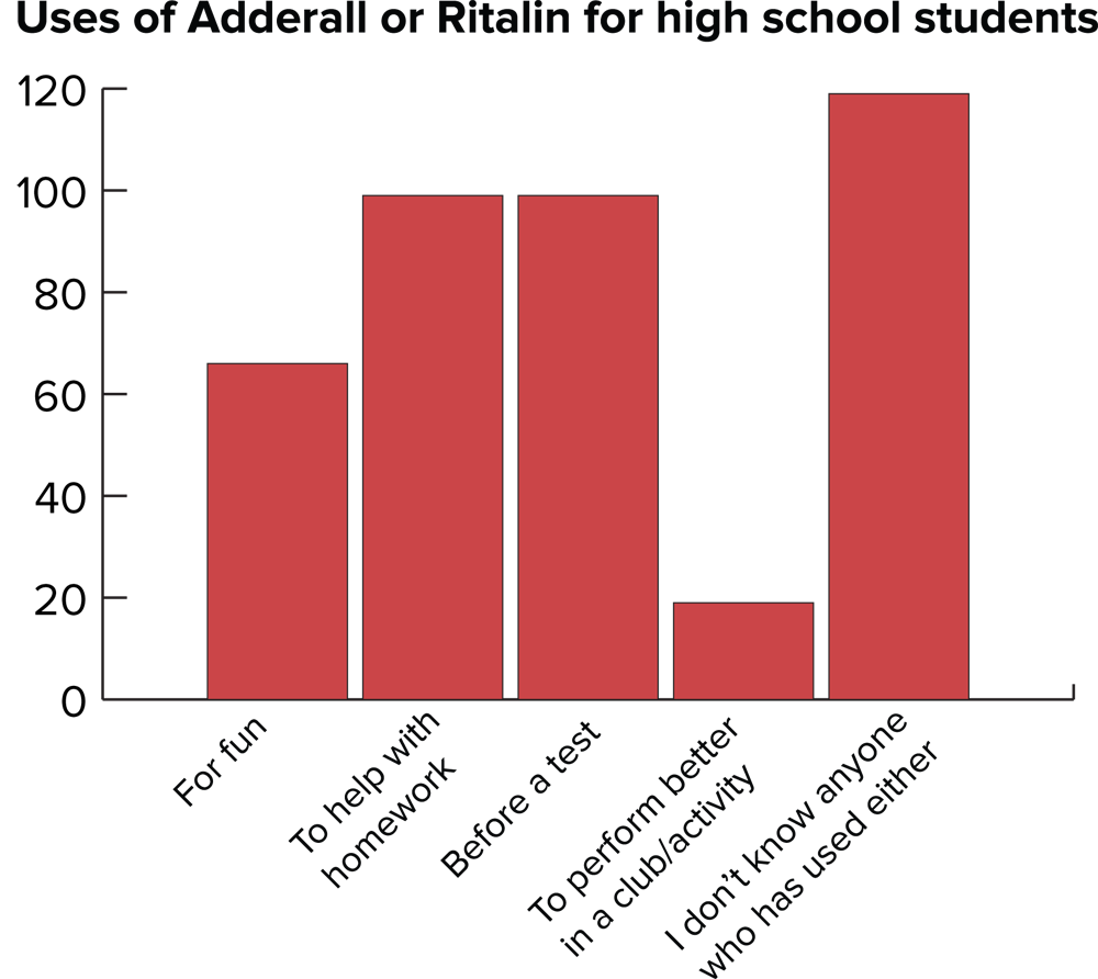 Adderall Or Ritalin — Adderall vs Ritalin