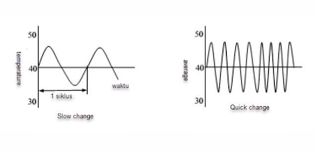 Image Temperature changes continuously (D. Sharon, et al, 1982)