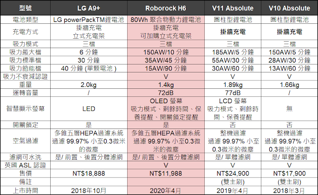 Roborock H6 旗艦無線吸塵器比較表