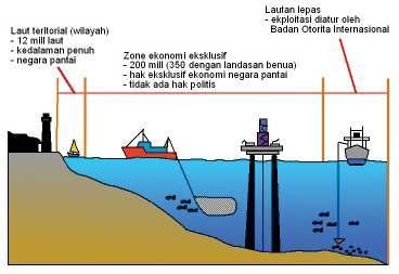 wilayah laut negara kesatuan republik indonesia