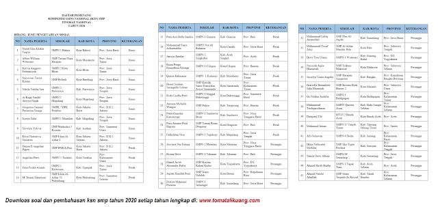 daftar pemenang peraih medali emas perak perunggu ksn smp tahun 2020 bidang ips ilmu pengetahuan sosial tomatalikuang.com