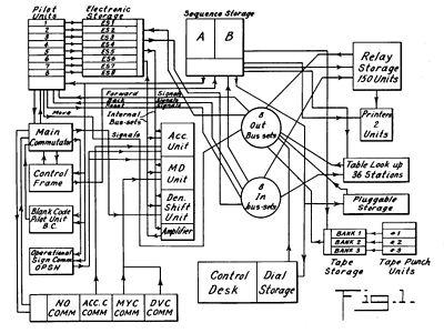 Laboratorio de Hardware: Primer Generación