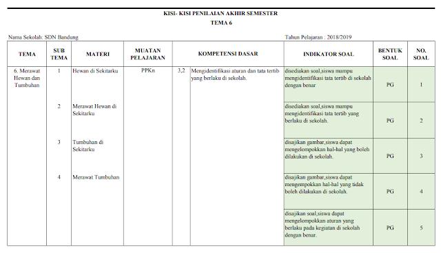 Kisi-kisi PAS Kelas 2 SD/MI: Tema 6