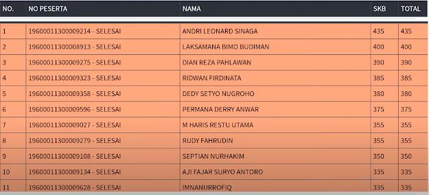 Hasil SKB Sesi 3 CPNS 2019 PROVINSI DKI JAKARTA 8 September