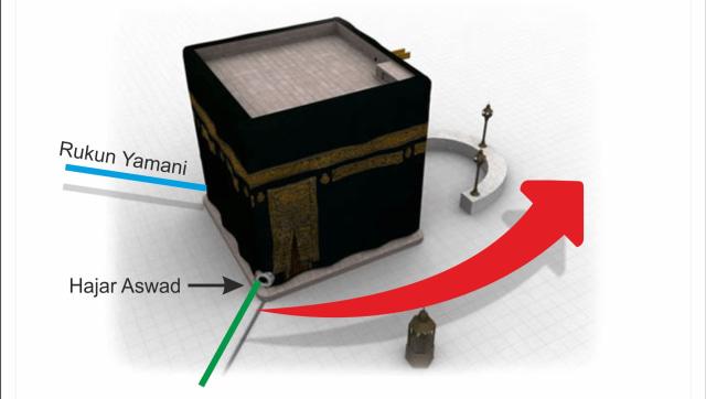 Bacaan Doa Antara Rukun Yamani Dan Hajar Aswad