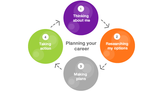 Top 10 Steps For Better Career Planning | Planning Career ...