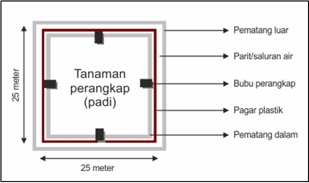 Trap Barrier System (TBS)