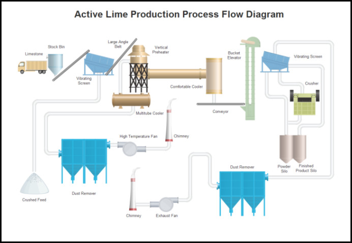 the lime is first mined from the ground and transported to the production  plant  this costs a lot of energy from the diesel in the truck as well as  the