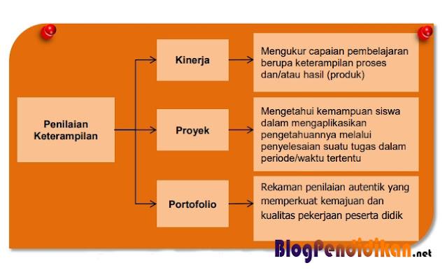 Langkah-langkah Yang Harus Dilakukan Dalam Penilaian Praktik, Projek dan Portofolio