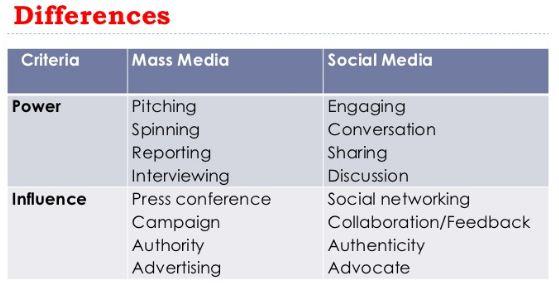 Perbedaan Media Sosial dan Media Massa