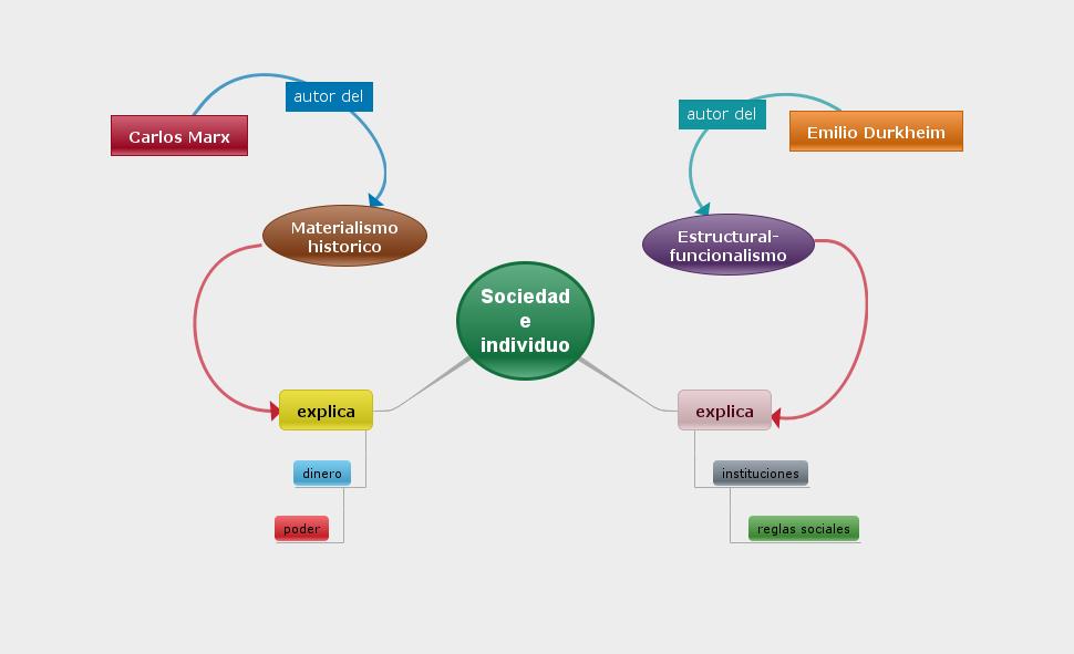 Introduccion A Las Ciencias Sociales Estructural Fucionalismo