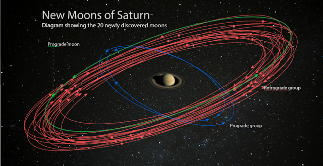 An artist's conception of the 20 newly discovered moons orbiting Saturn. These discoveries bring the planet's total moon count to 82, surpassing Jupiter for the most in our Solar System. Studying these moons can reveal information about their formation and about the conditions around Saturn at the time. Illustration is courtesy of the Carnegie Institution for Science. (Saturn image is courtesy of NASA/JPL-Caltech/Space Science Institute. Starry background courtesy of Paolo Sartorio/Shutterstock.)