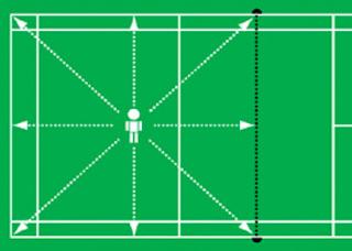 Teknik Dasar Bulu Tangkis serta Gambar Penjelasannya