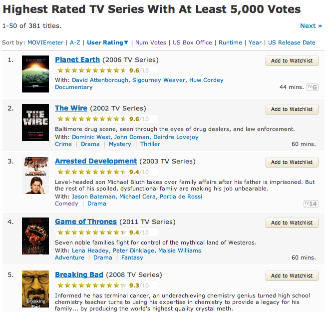 imdb top tv shows a kavanagh n film blog it s interesting to view these two results in comparison as a way of determining what essentially is the best tv show running out there at the moment