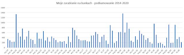 Wyniki: zarabianie na bankach 2014-2020 r.
