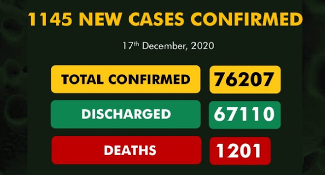 "COVID 19: Nigeria Records Highest Number Of Cases Ever In A Day, ""1,145 New Cases"""