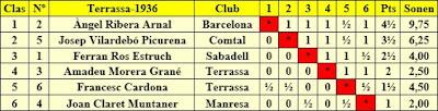 Clasificación del Torneo de Terrassa 1936