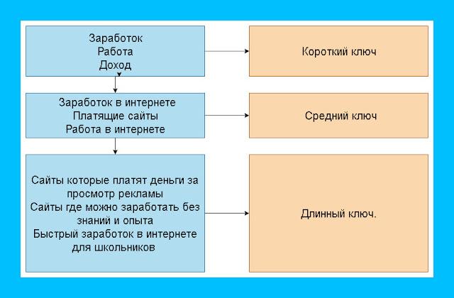 Диаграмма, длина ключевых слов.