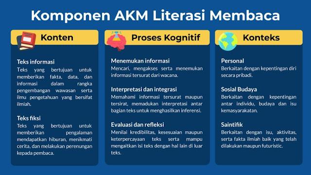 Komponen AKM