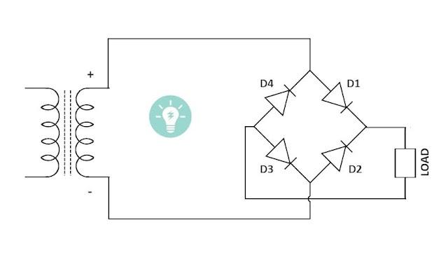 Full Wave Bridge Rectifier-Working Diagram Advantages