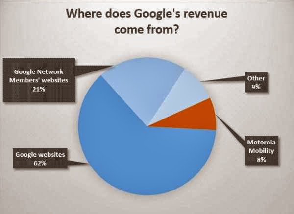 where does google's revenue come from