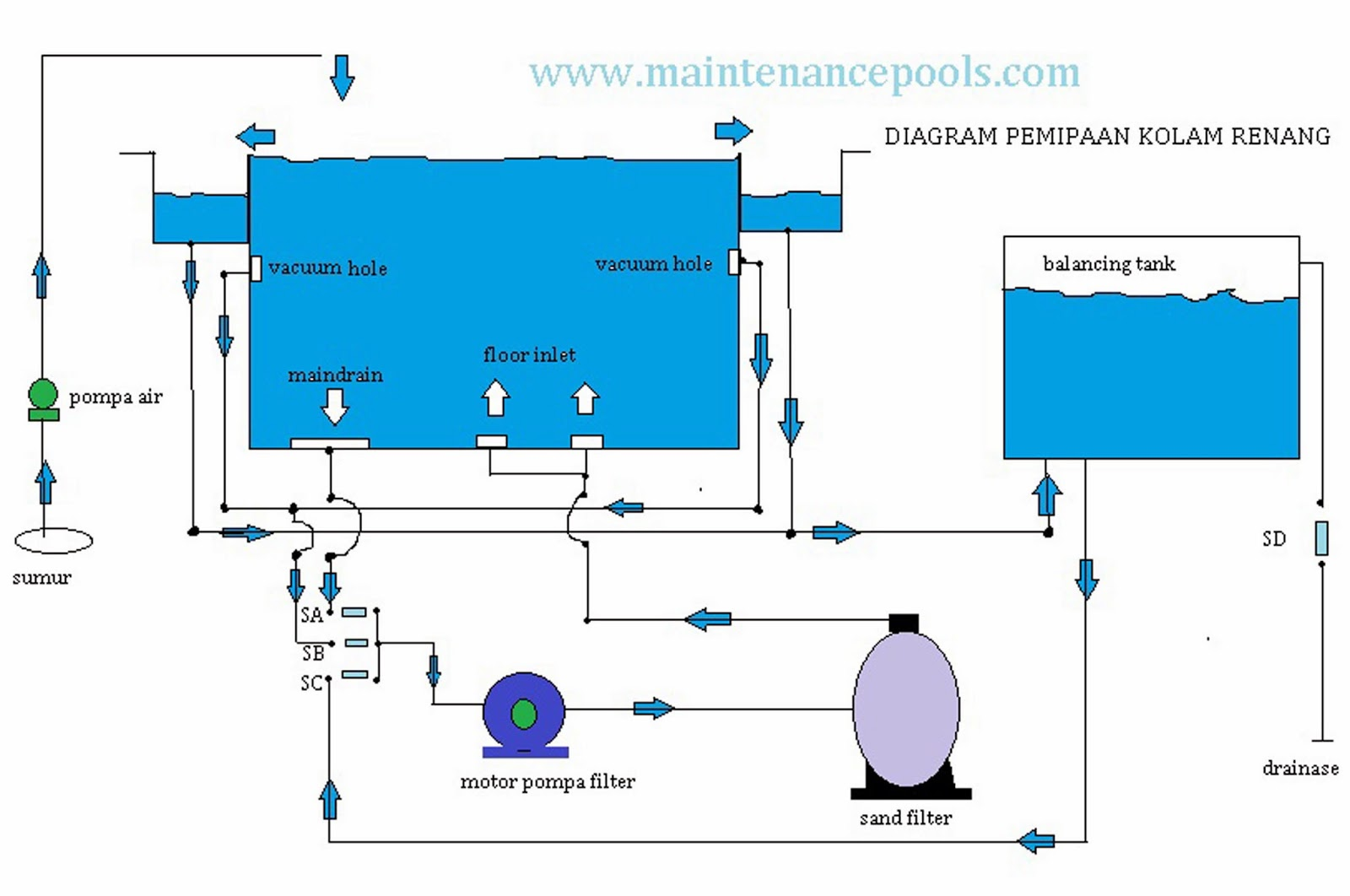 swimming pool water flow diagram ford spark plug wire hayward 2 sd pump wiring super